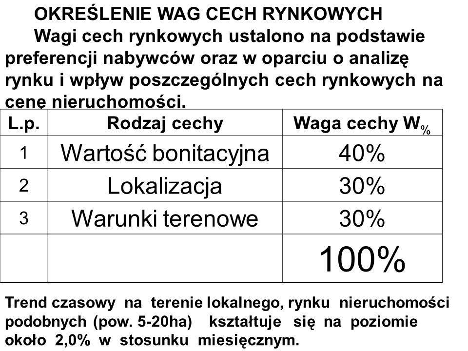 Dla potrzeb szacowania przyjęto następującą charakterystykę rynku w ramach poszczególnych cech rynkowych CechaOcenaOpis cechy Wartość bonitacyj na sła