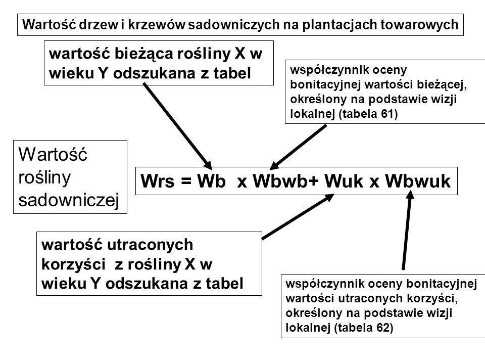 G Krzysztof Zmarlicki Określenie wartości roślin sadowniczych (na plantacjach towarowych) i upraw ogrodniczych (w ogrodach działkowych i przydomowych