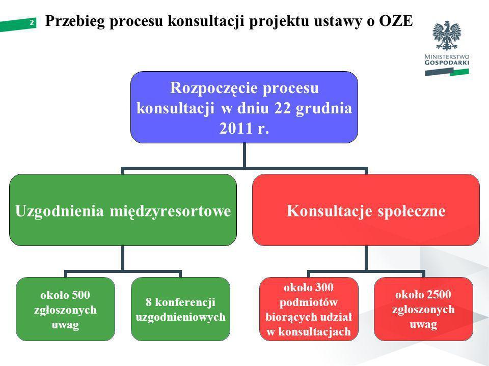 2 Przebieg procesu konsultacji projektu ustawy o OZE Rozpoczęcie procesu konsultacji w dniu 22 grudnia 2011 r.