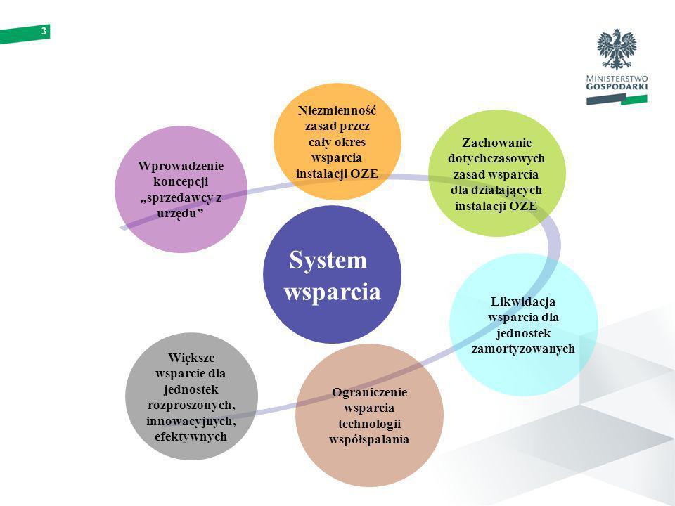 3 System wsparcia Wprowadzenie koncepcji sprzedawcy z urzędu Niezmienność zasad przez cały okres wsparcia instalacji OZE Zachowanie dotychczasowych zasad wsparcia dla działających instalacji OZE Likwidacja wsparcia dla jednostek zamortyzowanych Ograniczenie wsparcia technologii współspalania Większe wsparcie dla jednostek rozproszonych, innowacyjnych, efektywnych