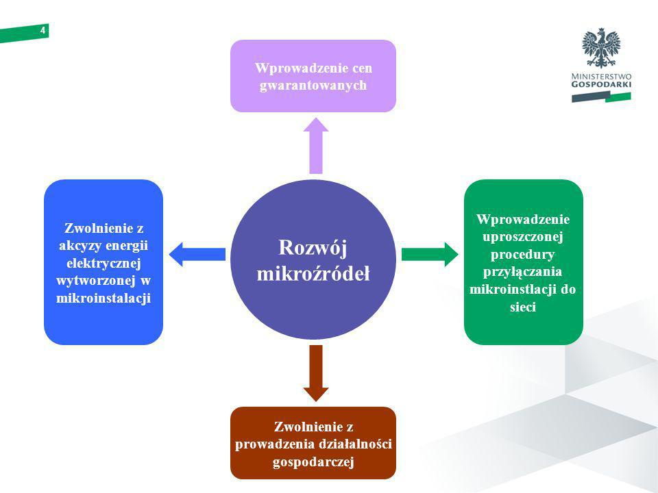 4 Rozwój mikroźródeł Wprowadzenie cen gwarantowanych Zwolnienie z akcyzy energii elektrycznej wytworzonej w mikroinstalacji Zwolnienie z prowadzenia działalności gospodarczej Wprowadzenie uproszczonej procedury przyłączania mikroinstlacji do sieci