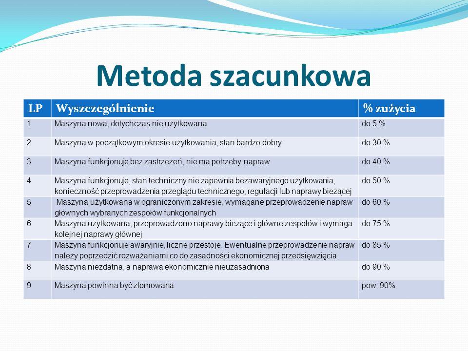 Metoda szacunkowa LPWyszczególnienie% zużycia 1Maszyna nowa, dotychczas nie użytkowanado 5 % 2Maszyna w początkowym okresie użytkowania, stan bardzo d