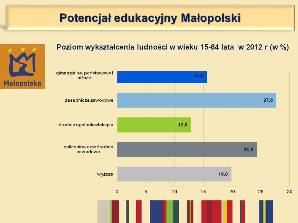 Poziom wykształcenia ludności w wieku 15-64 lata w 2012 r (w %)