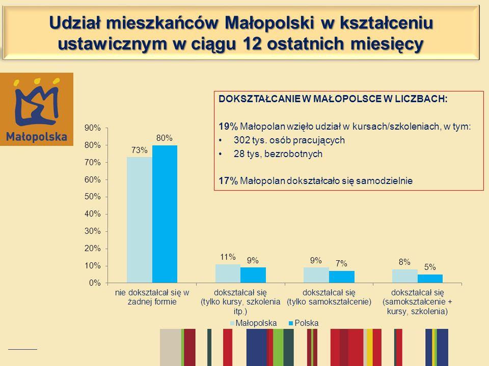 Udział mieszkańców Małopolski w kształceniu ustawicznym w ciągu 12 ostatnich miesięcy DOKSZTAŁCANIE W MAŁOPOLSCE W LICZBACH: 19% Małopolan wzięło udzi