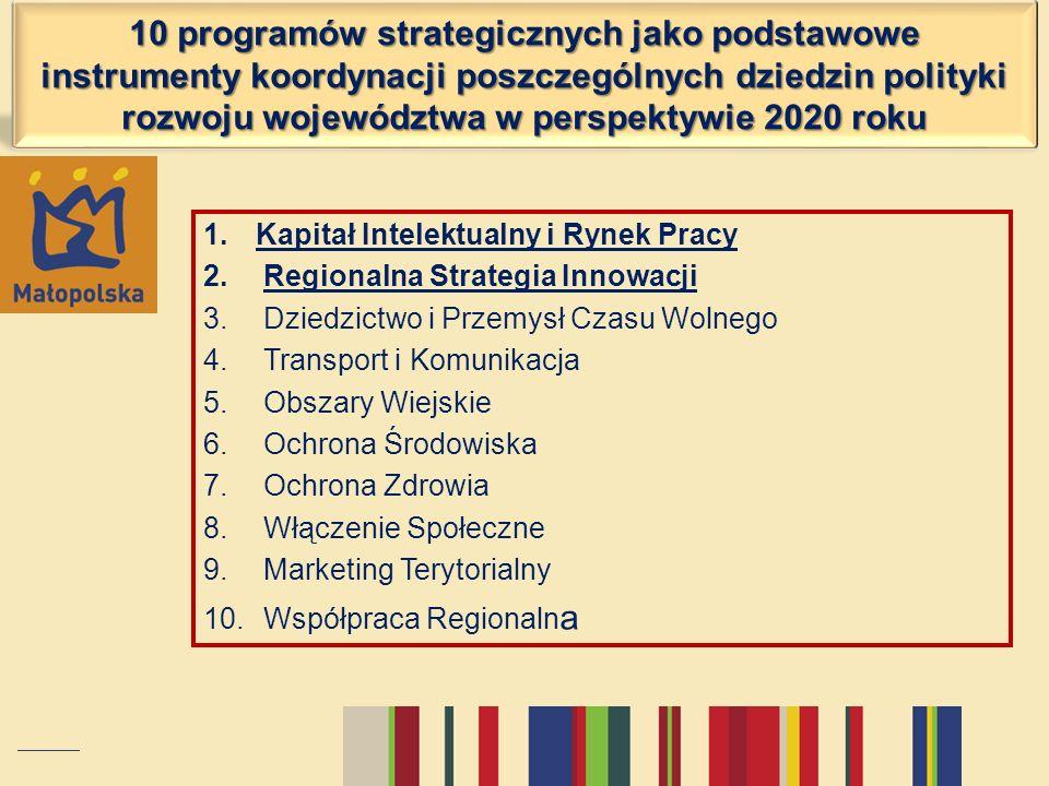 10 programów strategicznych jako podstawowe instrumenty koordynacji poszczególnych dziedzin polityki rozwoju województwa w perspektywie 2020 roku 1.Ka