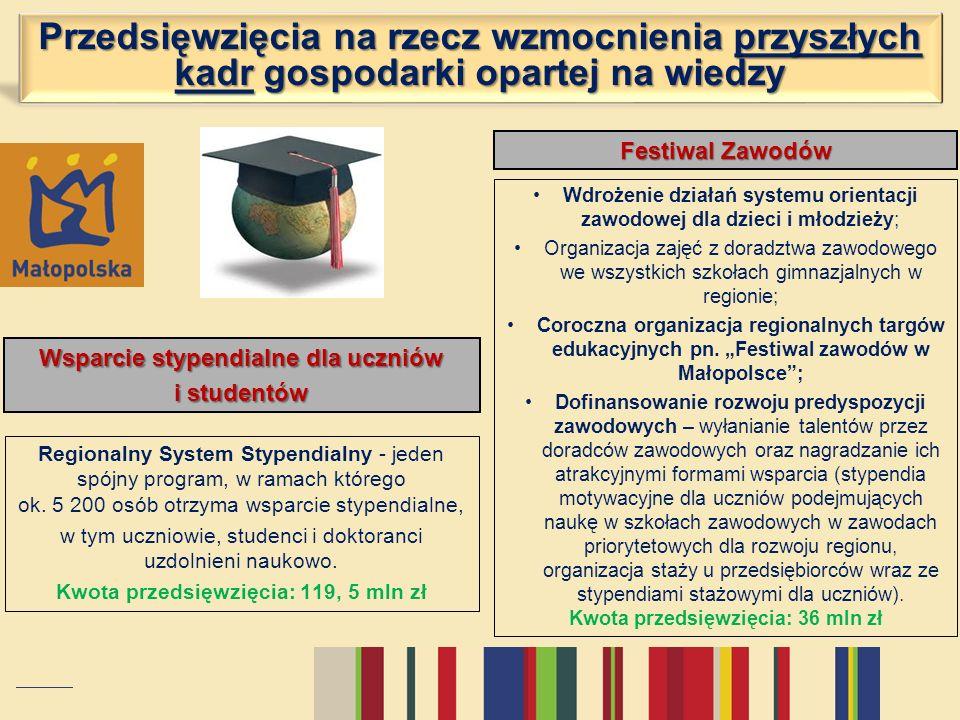 Przedsięwzięcia na rzecz wzmocnienia przyszłych kadr gospodarki opartej na wiedzy Wsparcie stypendialne dla uczniów i studentów Regionalny System Styp
