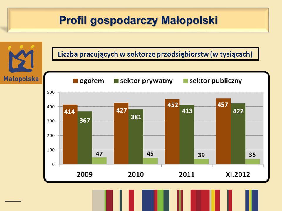Liczba pracujących w sektorze przedsiębiorstw (w tysiącach) Profil gospodarczy Małopolski
