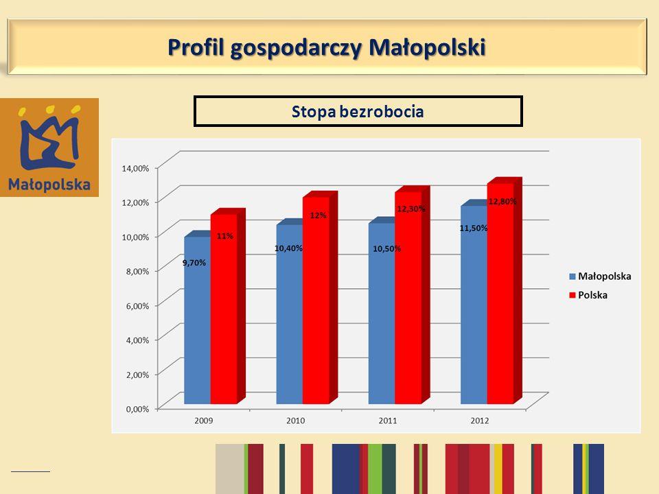 Stopa bezrobocia Profil gospodarczy Małopolski