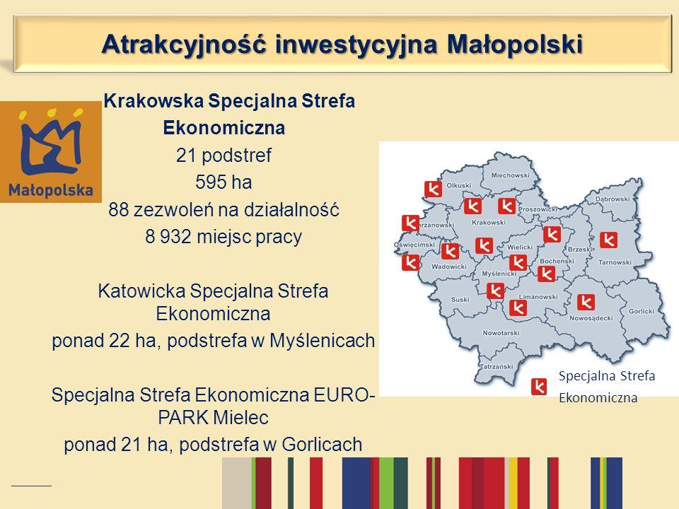 Krakowska Specjalna Strefa Ekonomiczna 21 podstref 595 ha 88 zezwoleń na działalność 8 932 miejsc pracy Katowicka Specjalna Strefa Ekonomiczna ponad 2