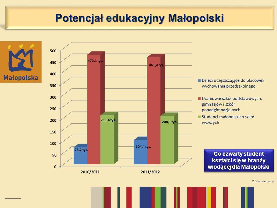Źródło: stat.gov.pl Co czwarty student kształci się w branży wiodącej dla Małopolski Potencjał edukacyjny Małopolski