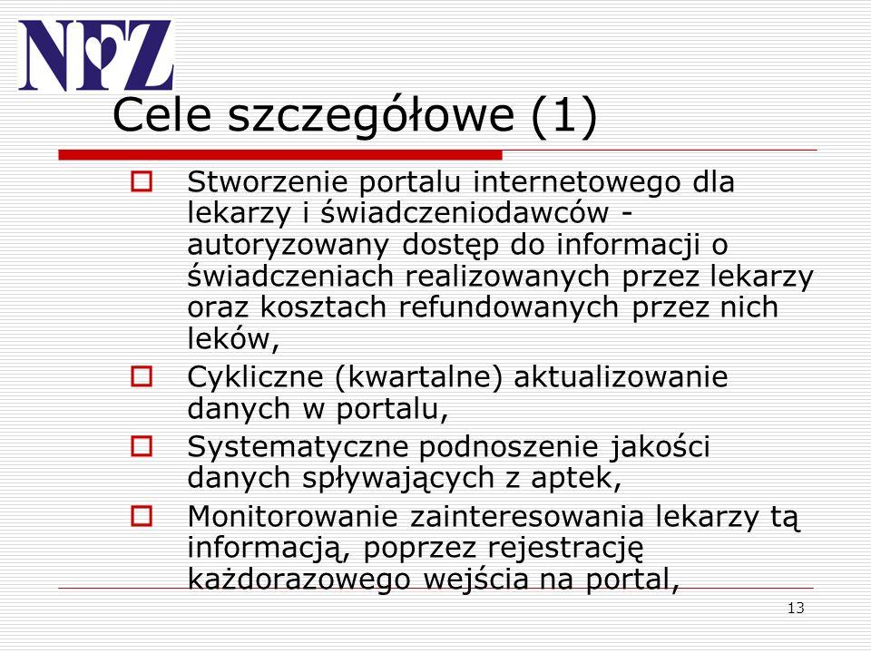 13 Cele szczegółowe (1) Stworzenie portalu internetowego dla lekarzy i świadczeniodawców - autoryzowany dostęp do informacji o świadczeniach realizowa