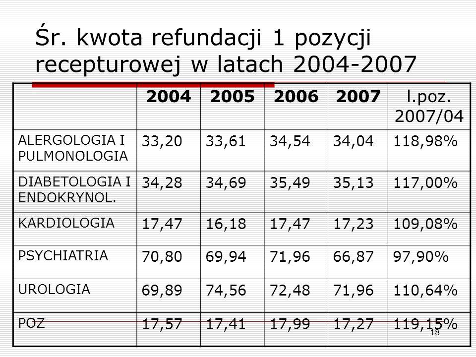 18 Śr. kwota refundacji 1 pozycji recepturowej w latach 2004-2007 2004200520062007l.poz. 2007/04 ALERGOLOGIA I PULMONOLOGIA 33,2033,6134,5434,04118,98