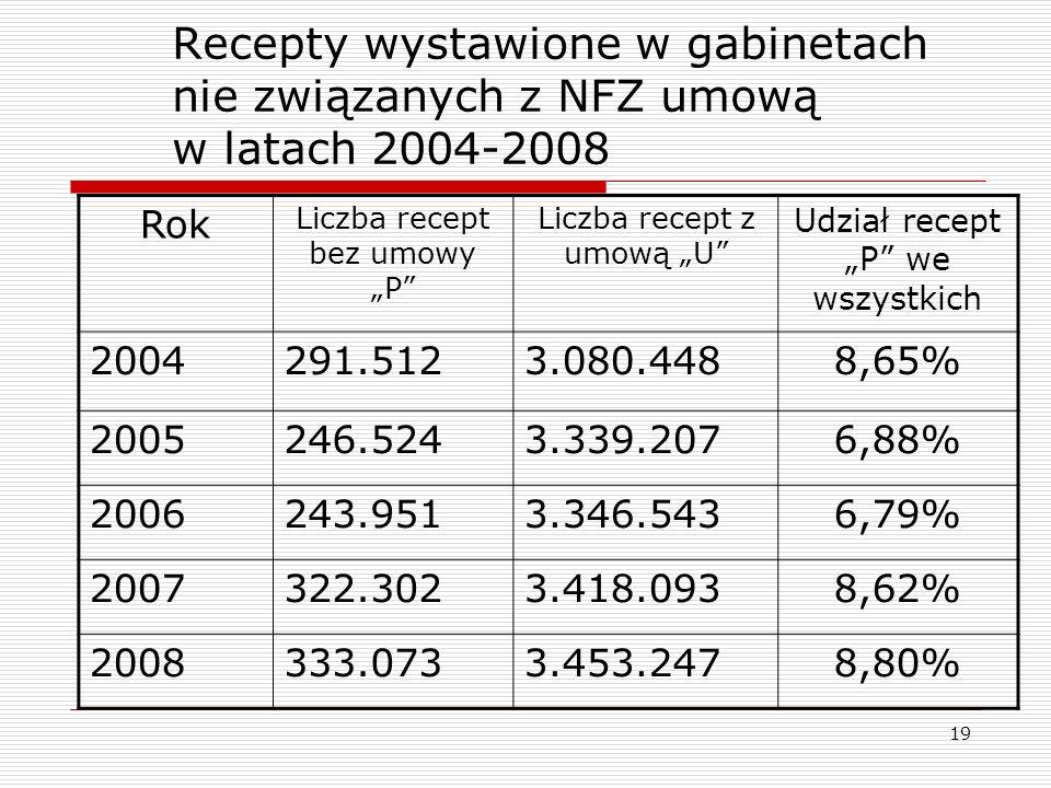 19 Recepty wystawione w gabinetach nie związanych z NFZ umową w latach 2004-2008 Rok Liczba recept bez umowy P Liczba recept z umową U Udział recept P