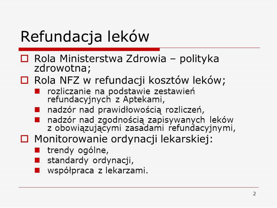 2 Refundacja leków Rola Ministerstwa Zdrowia – polityka zdrowotna; Rola NFZ w refundacji kosztów leków; rozliczanie na podstawie zestawień refundacyjn
