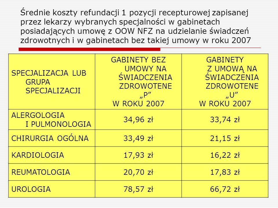 20 Średnie koszty refundacji 1 pozycji recepturowej zapisanej przez lekarzy wybranych specjalności w gabinetach posiadających umowę z OOW NFZ na udzie