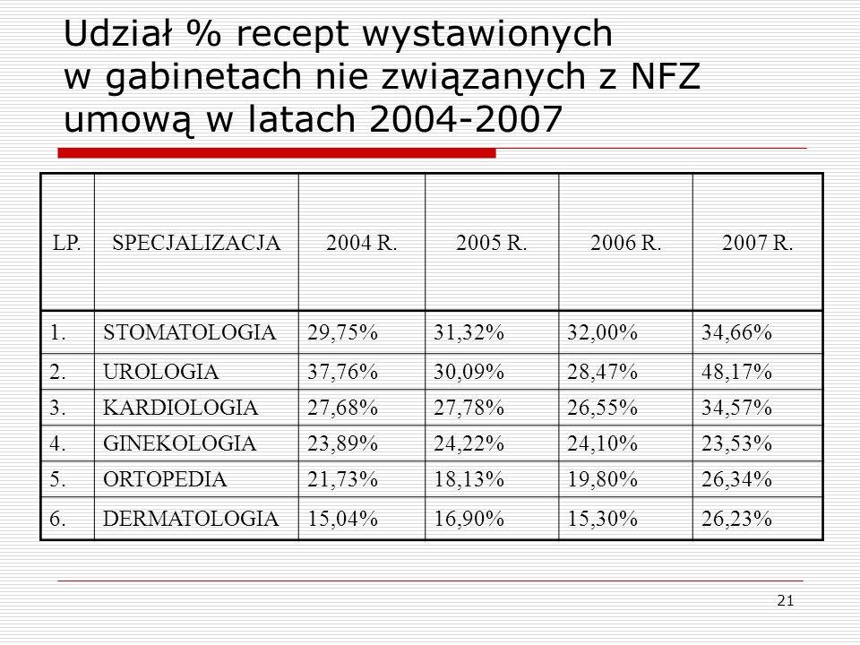 21 Udział % recept wystawionych w gabinetach nie związanych z NFZ umową w latach 2004-2007 LP.SPECJALIZACJA2004 R.2005 R.2006 R.2007 R. 1.STOMATOLOGIA