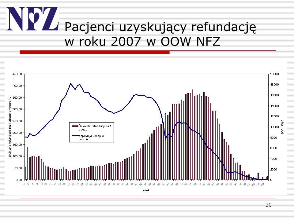 30 Pacjenci uzyskujący refundację w roku 2007 w OOW NFZ