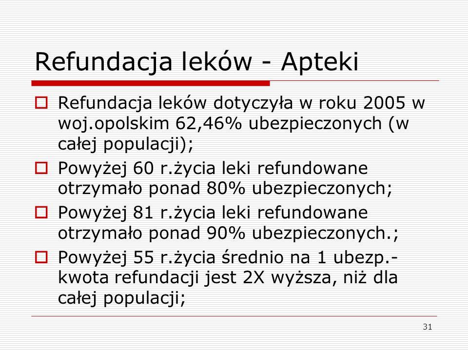 31 Refundacja leków - Apteki Refundacja leków dotyczyła w roku 2005 w woj.opolskim 62,46% ubezpieczonych (w całej populacji); Powyżej 60 r.życia leki