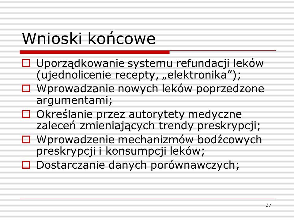 37 Wnioski końcowe Uporządkowanie systemu refundacji leków (ujednolicenie recepty, elektronika); Wprowadzanie nowych leków poprzedzone argumentami; Ok