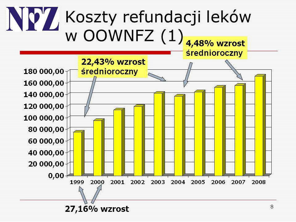 8 Koszty refundacji leków w OOWNFZ (1) 4,48% wzrost średnioroczny 22,43% wzrost średnioroczny 27,16% wzrost