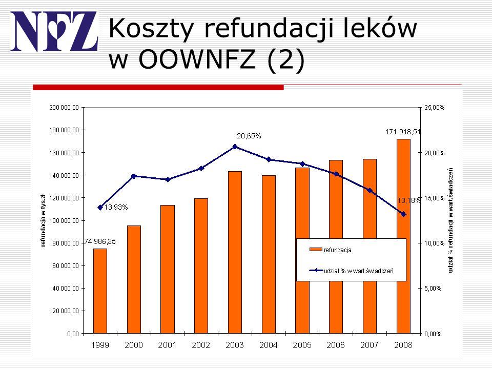9 Koszty refundacji leków w OOWNFZ (2)