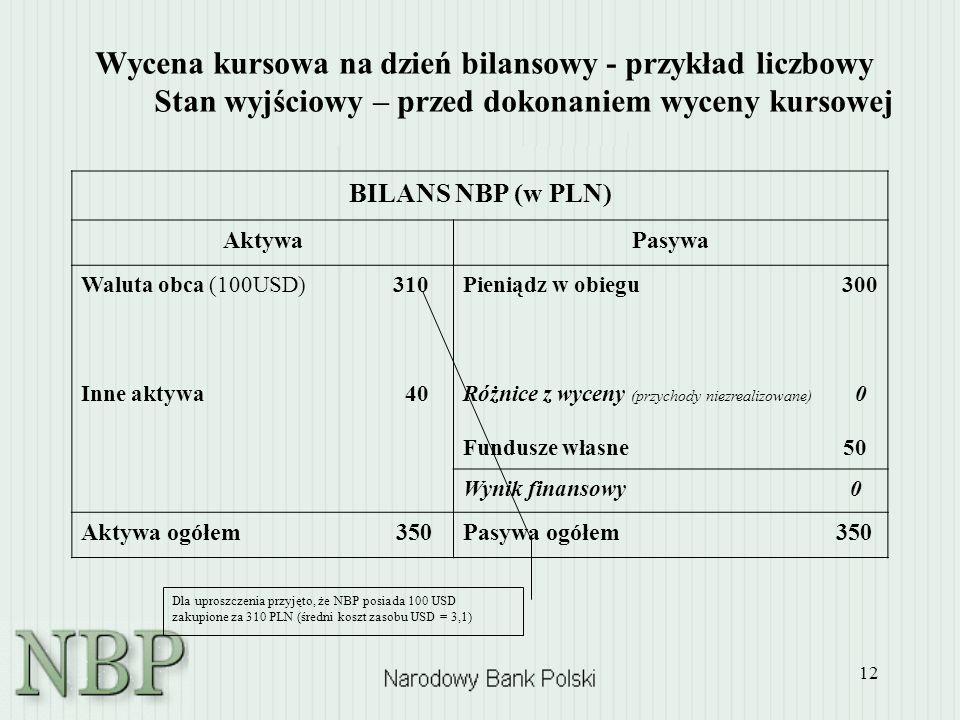 12 Wycena kursowa na dzień bilansowy - przykład liczbowy Stan wyjściowy – przed dokonaniem wyceny kursowej BILANS NBP (w PLN) AktywaPasywa Waluta obca