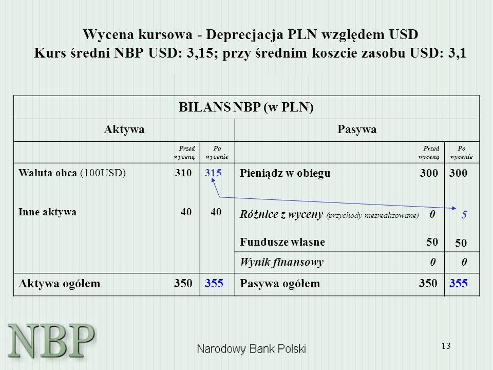 13 Wycena kursowa - Deprecjacja PLN względem USD Kurs średni NBP USD: 3,15; przy średnim koszcie zasobu USD: 3,1 BILANS NBP (w PLN) AktywaPasywa Przed