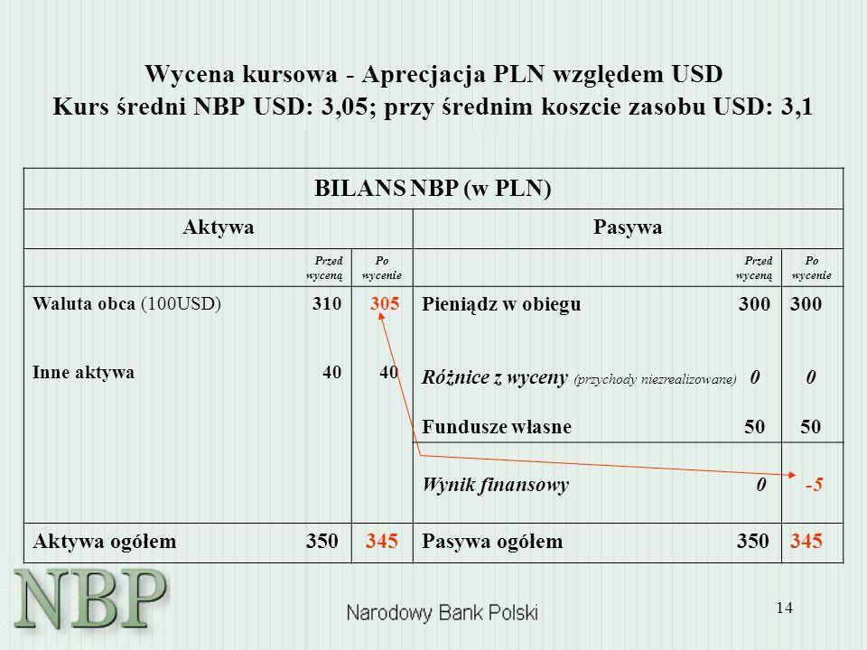 14 Wycena kursowa - Aprecjacja PLN względem USD Kurs średni NBP USD: 3,05; przy średnim koszcie zasobu USD: 3,1 BILANS NBP (w PLN) AktywaPasywa Przed
