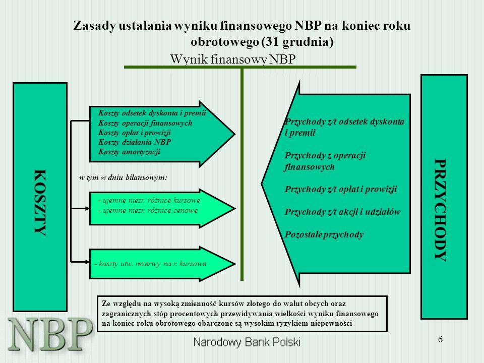 6 Zasady ustalania wyniku finansowego NBP na koniec roku obrotowego (31 grudnia) Wynik finansowy NBP KOSZTY PRZYCHODY Ze względu na wysoką zmienność k