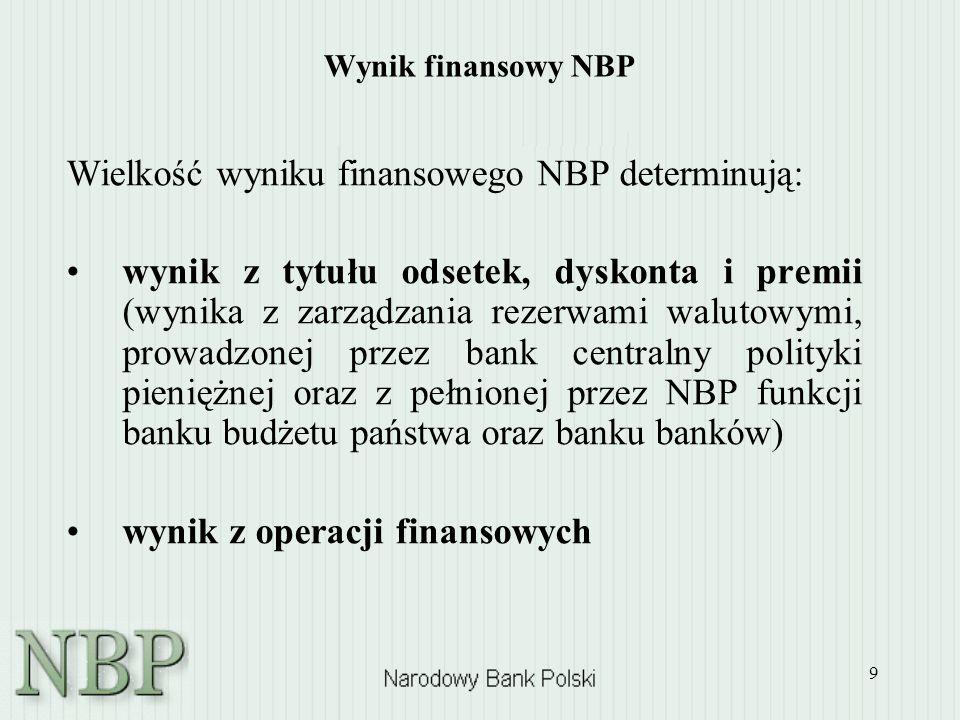 9 Wynik finansowy NBP Wielkość wyniku finansowego NBP determinują: wynik z tytułu odsetek, dyskonta i premii (wynika z zarządzania rezerwami walutowym