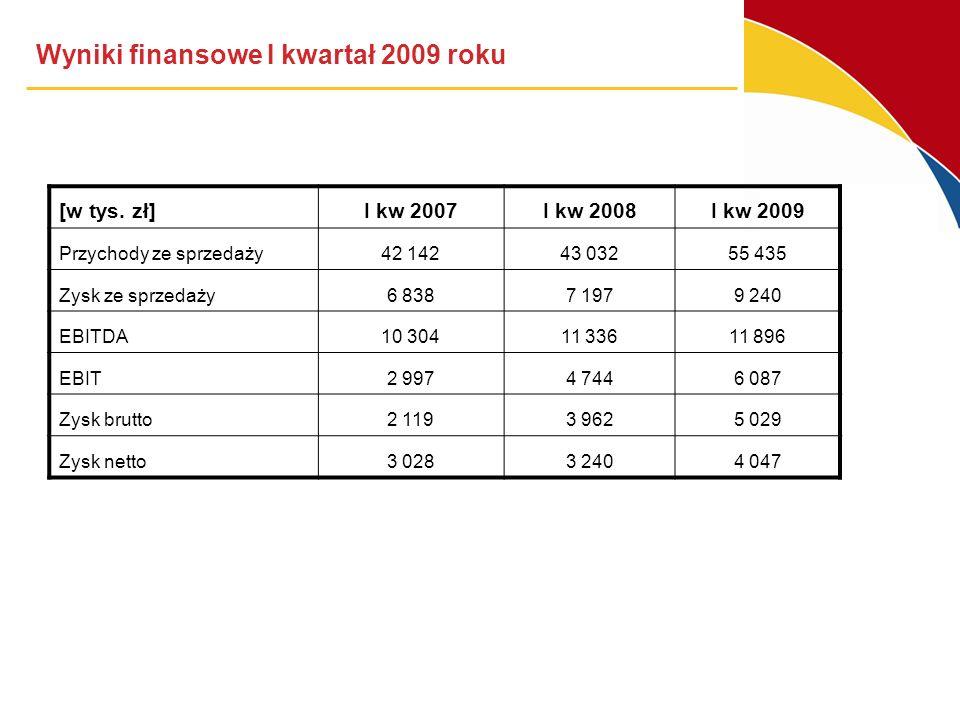 Wyniki finansowe I kwartał 2009 roku [w tys. zł]I kw 2007I kw 2008I kw 2009 Przychody ze sprzedaży 42 14243 03255 435 Zysk ze sprzedaży6 8387 1979 240