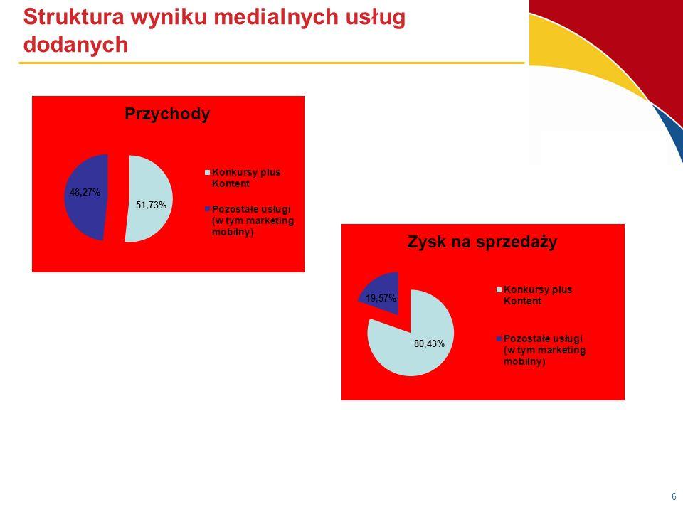 Struktura przychodów z działalności telekomunikacyjnej 7