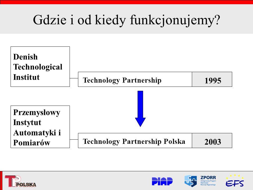 Gdzie i od kiedy funkcjonujemy? Denish Technological Institut Przemysłowy Instytut Automatyki i Pomiarów Technology Partnership Technology Partnership