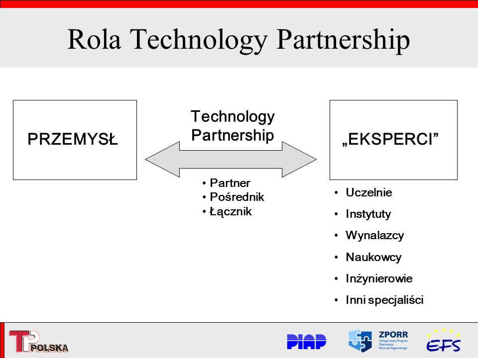 Partner Pośrednik Łącznik Technology Partnership Rola Technology Partnership PRZEMYSŁEKSPERCI Uczelnie Instytuty Wynalazcy Naukowcy Inżynierowie Inni