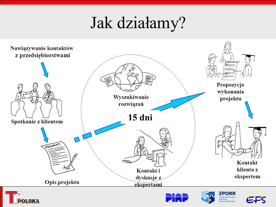 Jak działamy? Spotkanie z klientem Opis projektu Wyszukiwanie rozwiązań Kontakt klienta z ekspertem 15 dni Propozycje wykonania projektu Kontakt i dys