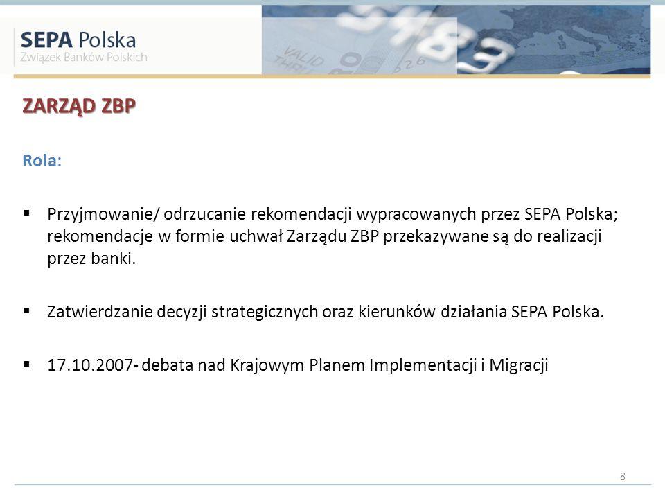 ZARZĄD ZBP Rola: Przyjmowanie/ odrzucanie rekomendacji wypracowanych przez SEPA Polska; rekomendacje w formie uchwał Zarządu ZBP przekazywane są do re