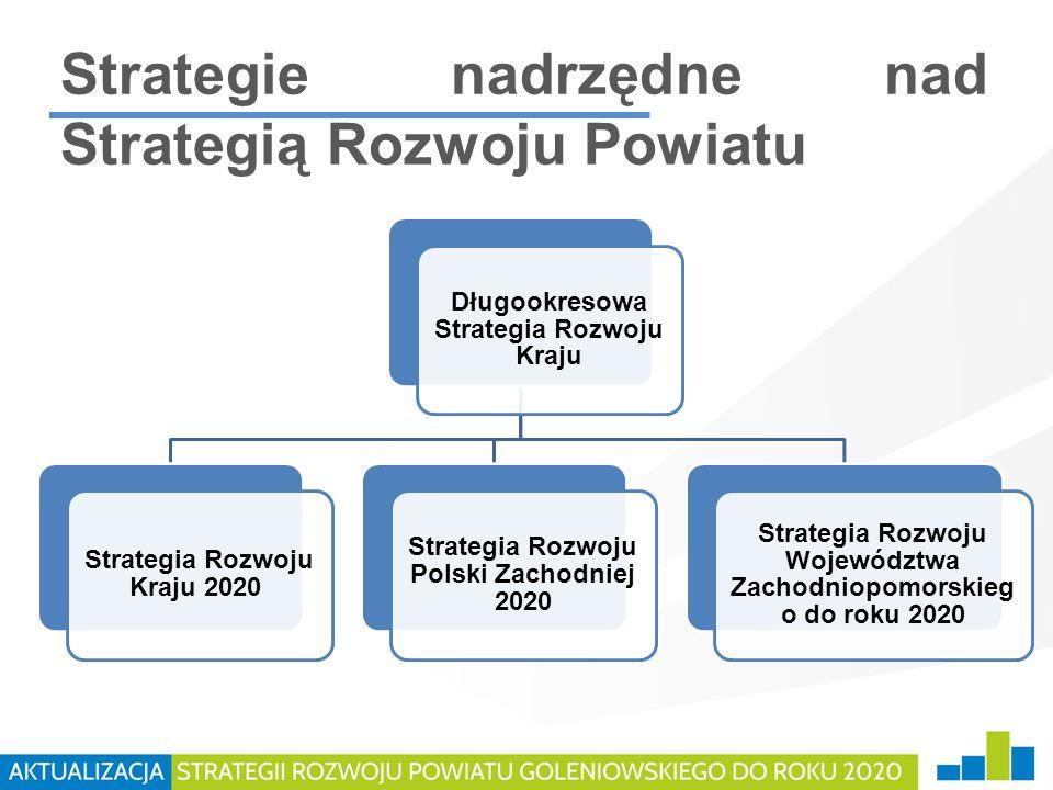 Strategie nadrzędne nad Strategią Rozwoju Powiatu Długookresowa Strategia Rozwoju Kraju Strategia Rozwoju Kraju 2020 Strategia Rozwoju Polski Zachodni