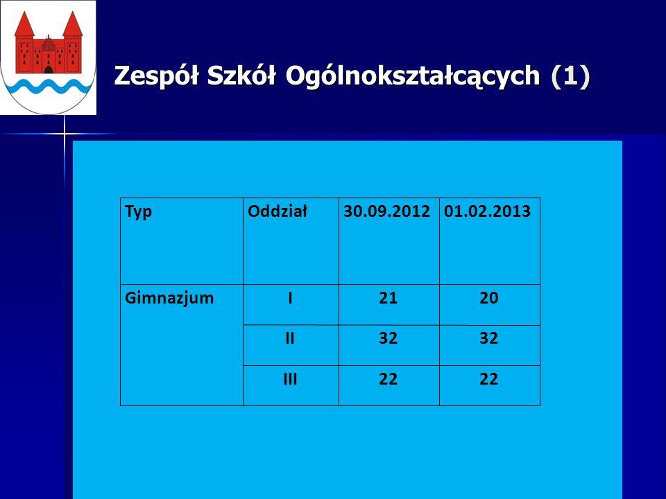 Zespół Szkół Ogólnokształcących (1) TypOddział30.09.201201.02.2013 GimnazjumI2120 II32 III22