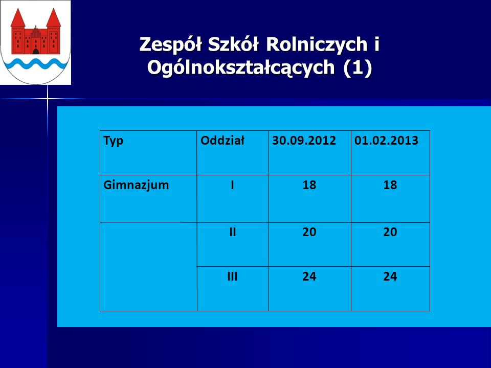 Zespół Szkół Rolniczych i Ogólnokształcących (1) TypOddział30.09.201201.02.2013 GimnazjumI18 II20 III24