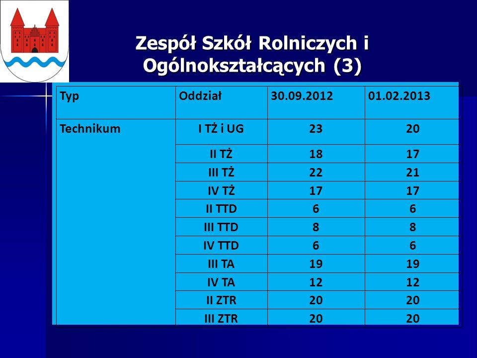 Zespół Szkół Rolniczych i Ogólnokształcących (3) TypOddział30.09.201201.02.2013 TechnikumI TŻ i UG2320 II TŻ1817 III TŻ2221 IV TŻ17 II TTD66 III TTD88 IV TTD66 III TA19 IV TA12 II ZTR20 III ZTR20