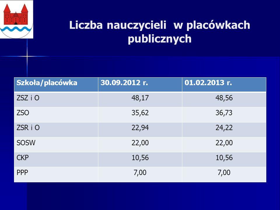 Liczba nauczycieli w placówkach publicznych Szkoła/placówka30.09.2012 r.01.02.2013 r.