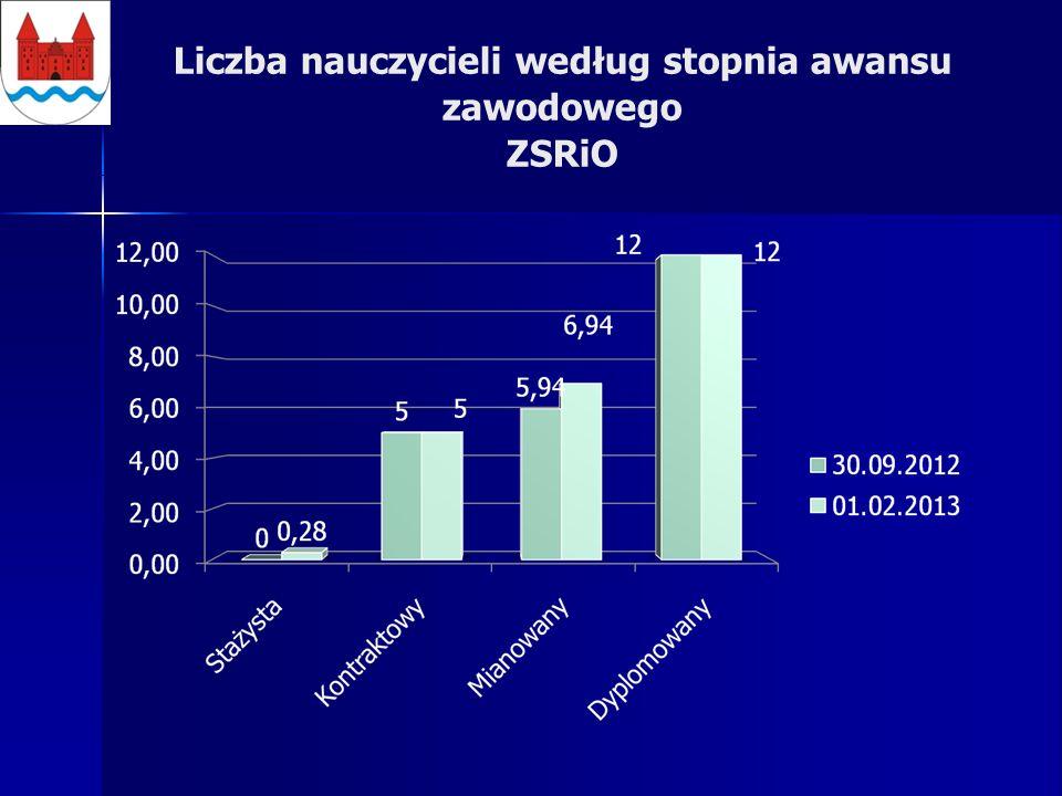 Liczba nauczycieli według stopnia awansu zawodowego ZSRiO