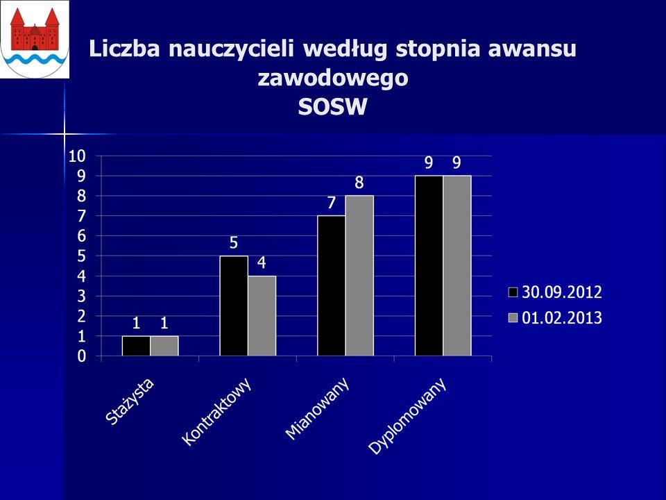 Liczba nauczycieli według stopnia awansu zawodowego SOSW
