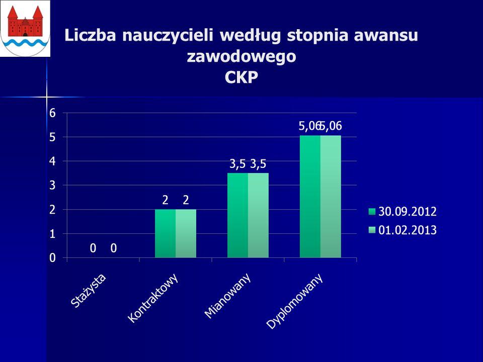 Liczba nauczycieli według stopnia awansu zawodowego CKP