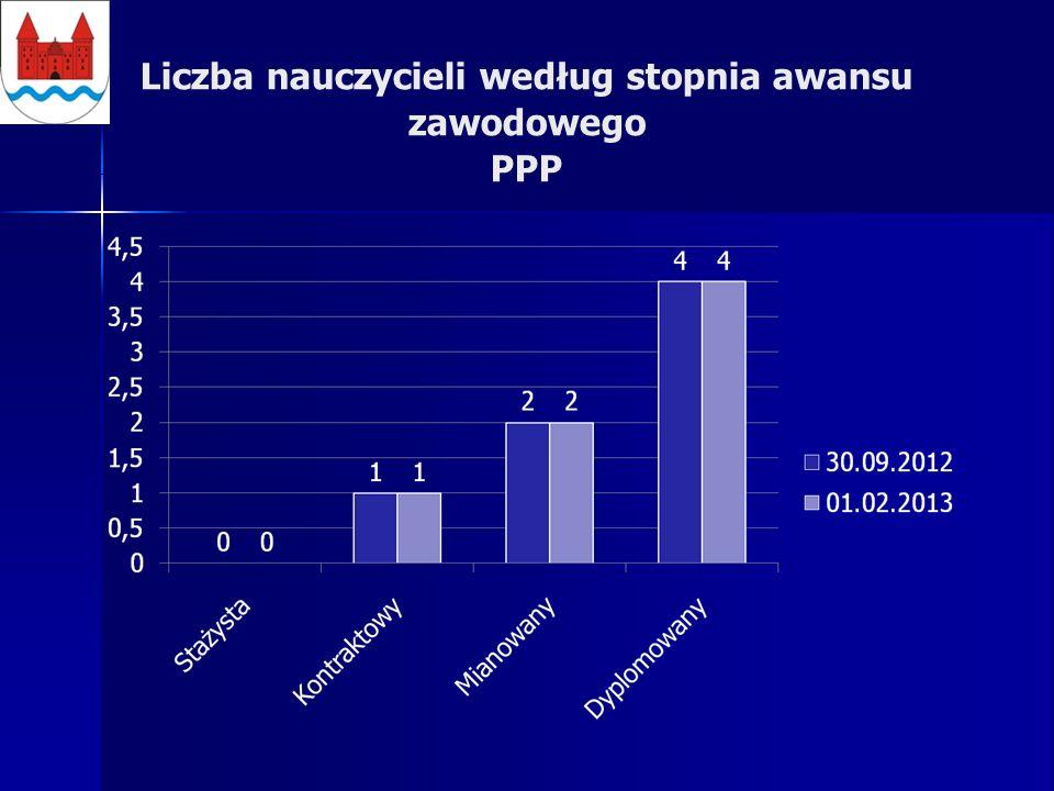 Liczba nauczycieli według stopnia awansu zawodowego PPP