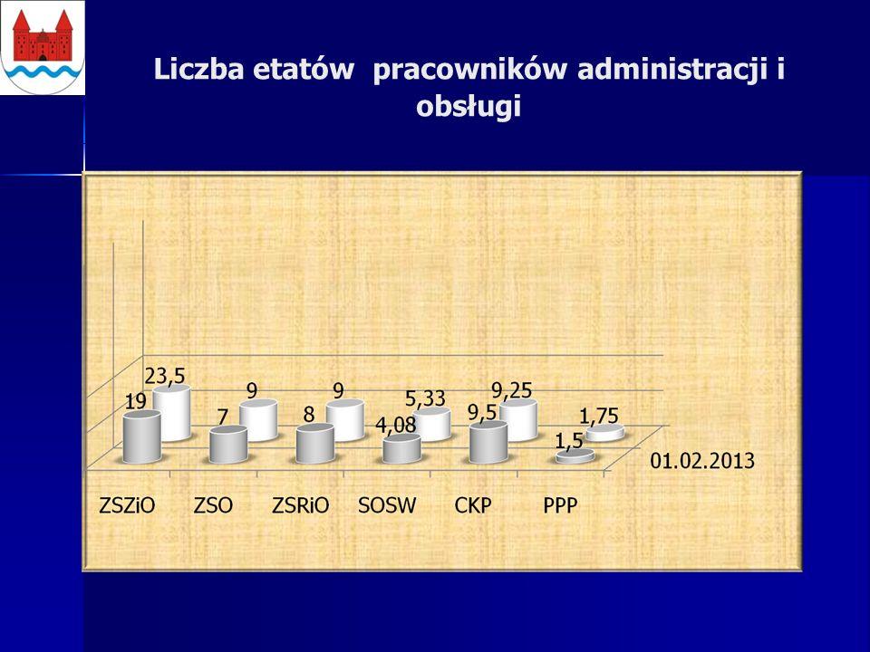 Liczba etatów pracowników administracji i obsługi