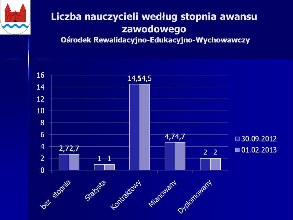 Liczba nauczycieli według stopnia awansu zawodowego Ośrodek Rewalidacyjno-Edukacyjno-Wychowawczy