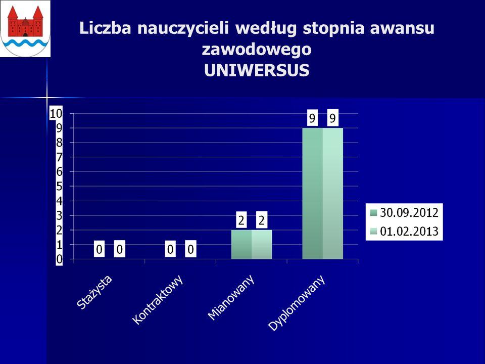 Liczba nauczycieli według stopnia awansu zawodowego UNIWERSUS