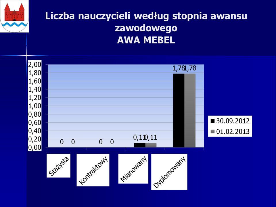 Liczba nauczycieli według stopnia awansu zawodowego AWA MEBEL