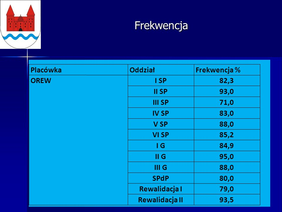 Frekwencja PlacówkaOddziałFrekwencja % OREWI SP82,3 II SP93,0 III SP71,0 IV SP83,0 V SP88,0 VI SP85,2 I G84,9 II G95,0 III G88,0 SPdP80,0 Rewalidacja I79,0 Rewalidacja II93,5